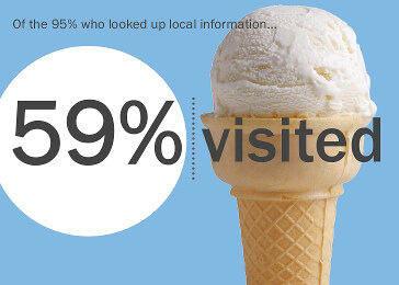 59% visited the business