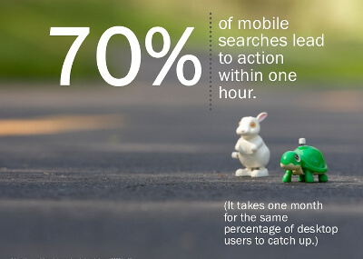 70% of mobile searches lead to action within 1 hour