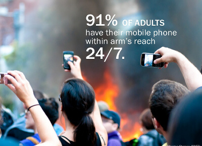 91% of adults have their mobile device at arm's reach 24/7