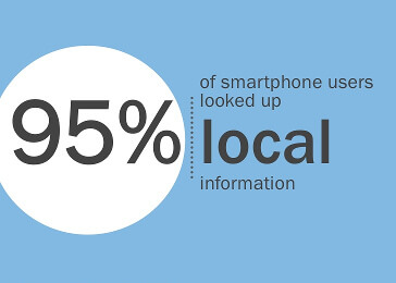 95% of smartphone users looked up local information