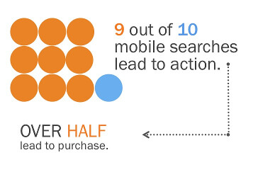 9 out of 10 mobile searches lead to action
